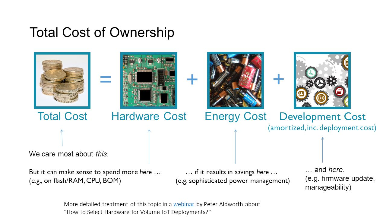 Total Cost of Ownership We care most about this. … if it results in savings here … (e.g. sophisticated power management) But it can make sense to spen