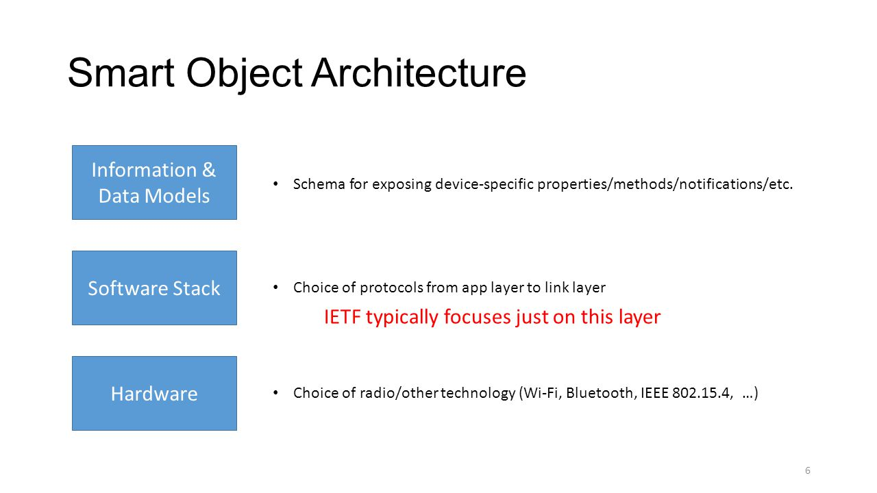 Smart Object Architecture 6 Information & Data Models Software Stack Hardware Schema for exposing device-specific properties/methods/notifications/etc