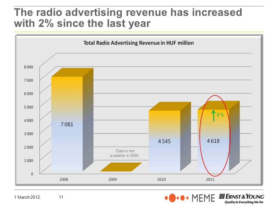 1 March 2012.11 The radio advertising revenue has increased with 2% since the last year Data is not available in 2009, 2 %
