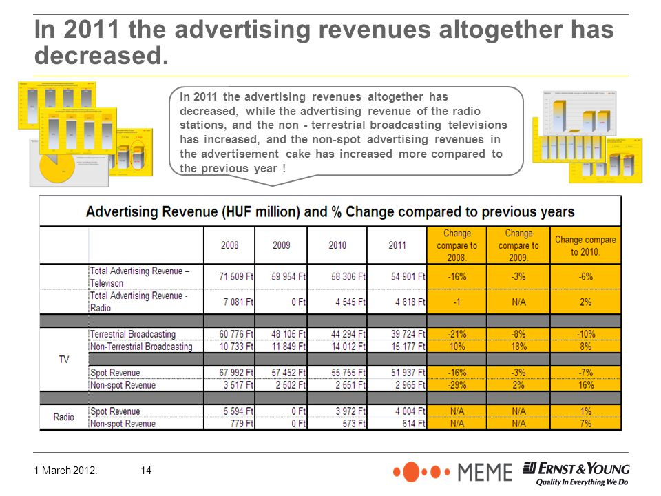 1 March 2012.14 In 2011 the advertising revenues altogether has decreased.