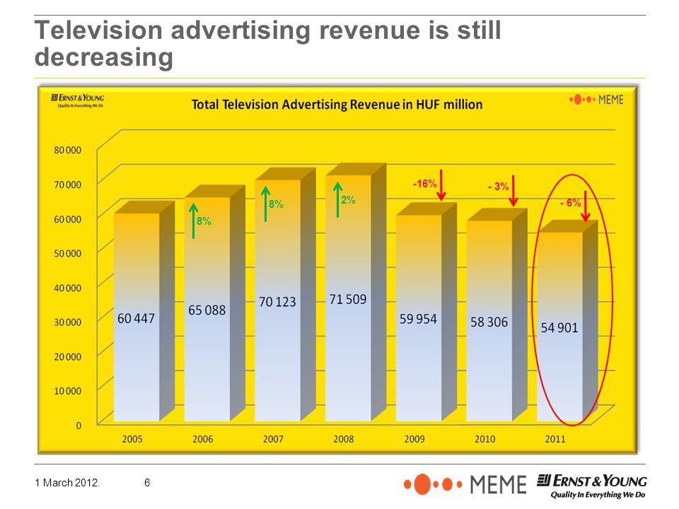 1 March 2012.6 Television advertising revenue is still decreasing 8% 2% -16% - 3% - 6%