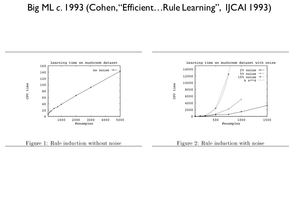 Big ML c. 1993 (Cohen, Efficient…Rule Learning , IJCAI 1993)