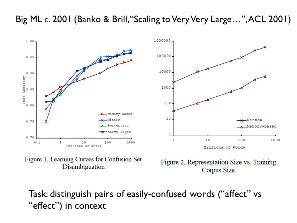 """Big ML c. 2001 (Banko & Brill, """"Scaling to Very Very Large…"""", ACL 2001) Task: distinguish pairs of easily-confused words (""""affect"""" vs """"effect"""") in con"""