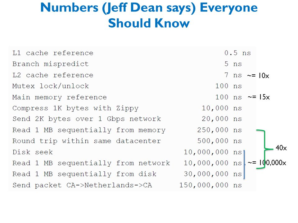 Numbers (Jeff Dean says) Everyone Should Know ~= 10x ~= 15x ~= 100,000x 40x