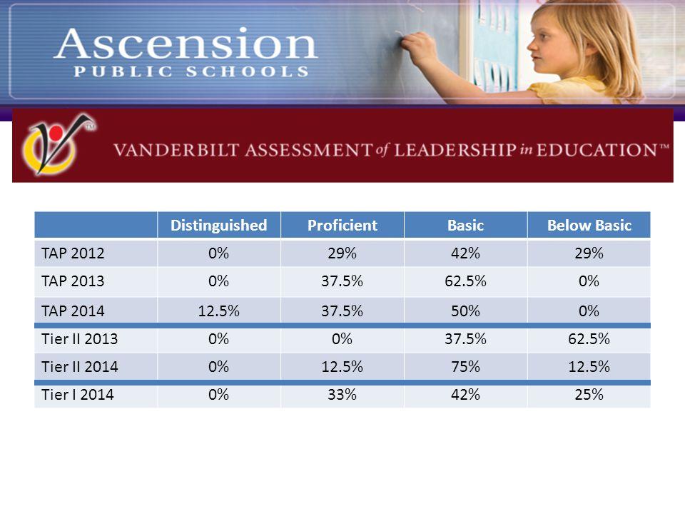 DistinguishedProficientBasicBelow Basic TAP 20120%29%42%29% TAP 20130%37.5%62.5%0% TAP 201412.5%37.5%50%0% Tier II 20130% 37.5%62.5% Tier II 20140%12.