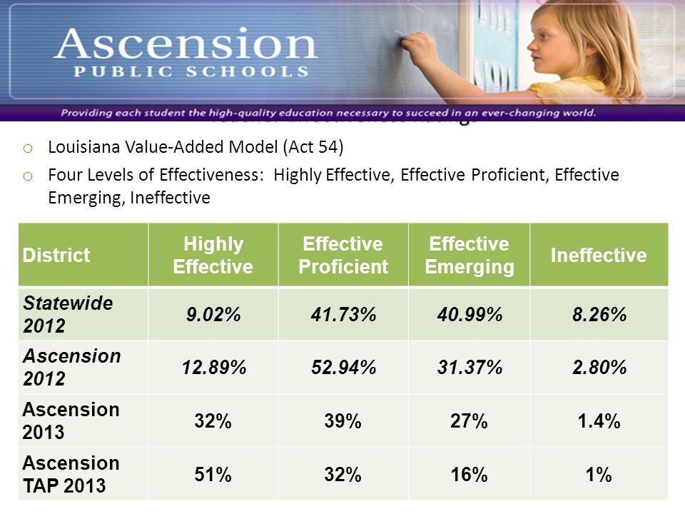Teacher Effectiveness Ratings o Louisiana Value-Added Model (Act 54) o Four Levels of Effectiveness: Highly Effective, Effective Proficient, Effective Emerging, Ineffective District Highly Effective Effective Proficient Effective Emerging Ineffective Statewide 2012 9.02%41.73%40.99%8.26% Ascension 2012 12.89%52.94%31.37%2.80% Ascension 2013 32%39%27%1.4% Ascension TAP 2013 51%32%16%1%