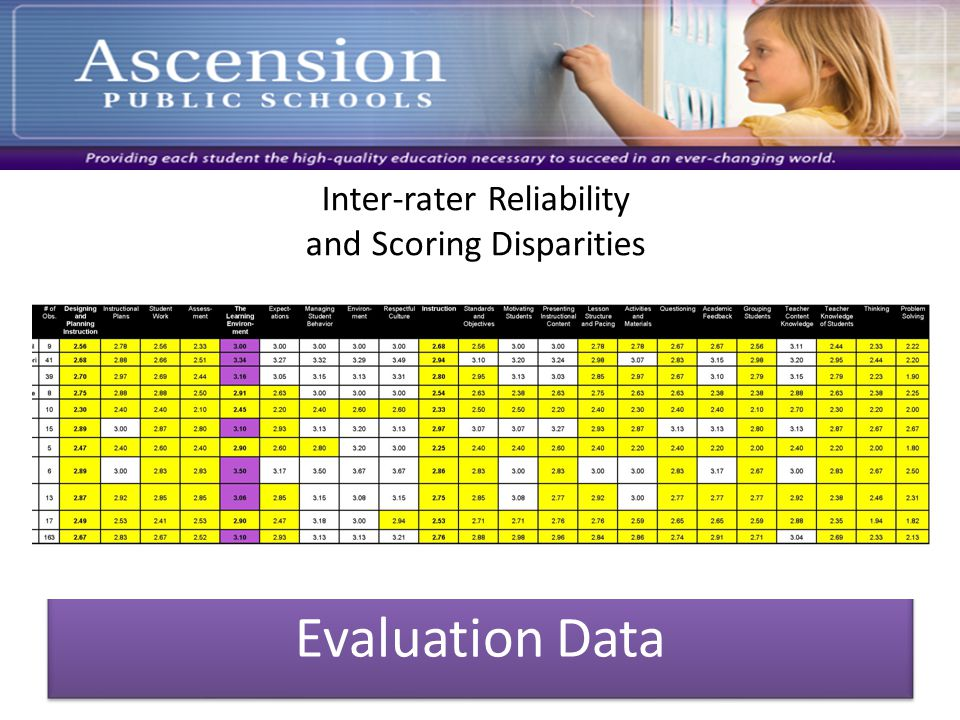 Evaluation Data Inter-rater Reliability and Scoring Disparities