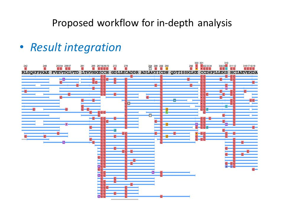 Result integration Proposed workflow for in-depth analysis