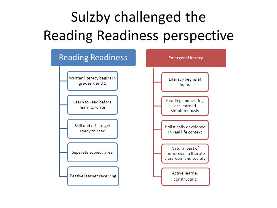 Sulzby challenged the Reading Readiness perspective Reading Readiness Written literacy begins in grades K and 1 Learn to read before learn to write Skill and drill to get ready to read Separate subject areaPassive learner receiving Emergent Literacy Literacy begins at home Reading and writing are learned simultaneously Holistically developed in real life context Natural part of immersion in literate classroom and society Active learner constructing