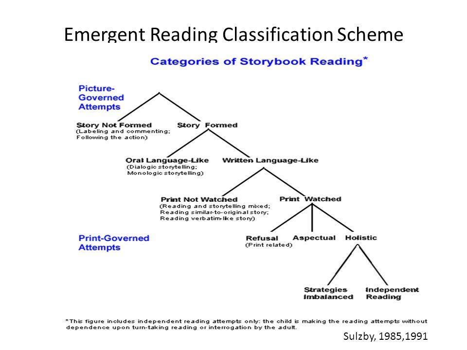 Emergent Reading Classification Scheme Sulzby, 1985,1991