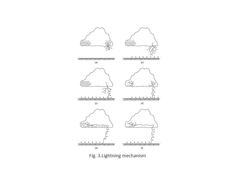 Fig. 3.Lightning mechanism