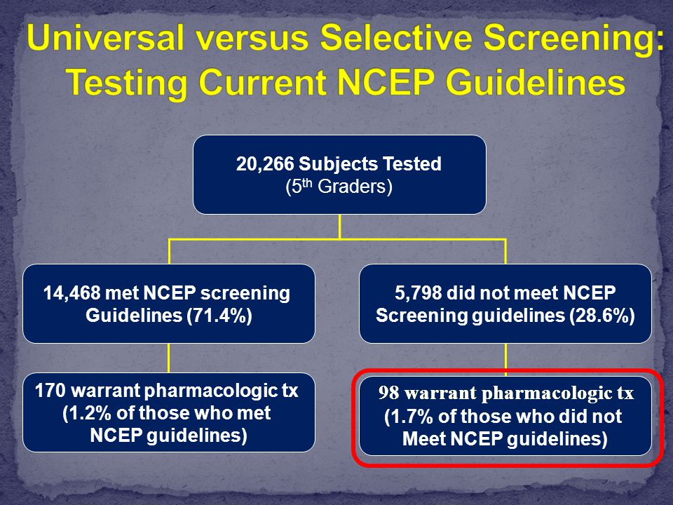 20,266 Subjects Tested (5 th Graders) 14,468 met NCEP screening Guidelines (71.4%) 5,798 did not meet NCEP Screening guidelines (28.6%) 170 warrant pharmacologic tx (1.2% of those who met NCEP guidelines) (1.7% of those who did not Meet NCEP guidelines) 98 warrant pharmacologic tx
