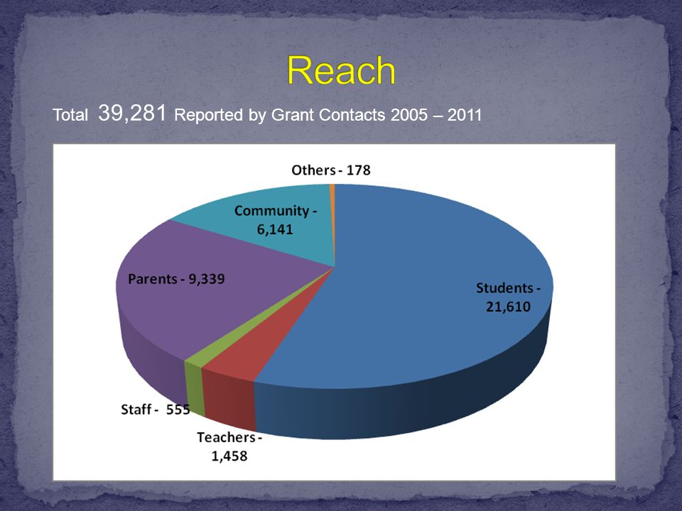 Total 39,281 Reported by Grant Contacts 2005 – 2011