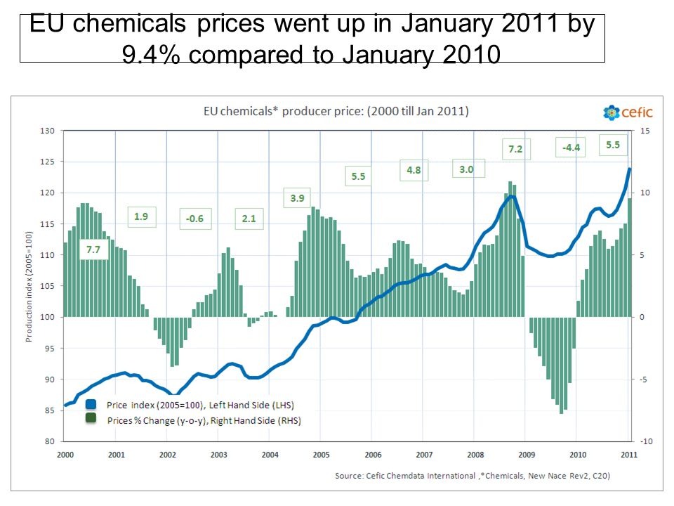 EU chemicals prices went up in January 2011 by 9.4% compared to January 2010