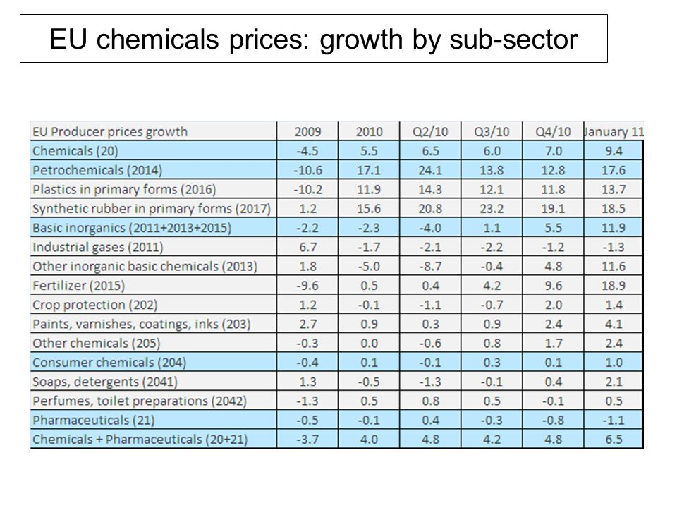 EU chemicals prices: growth by sub-sector