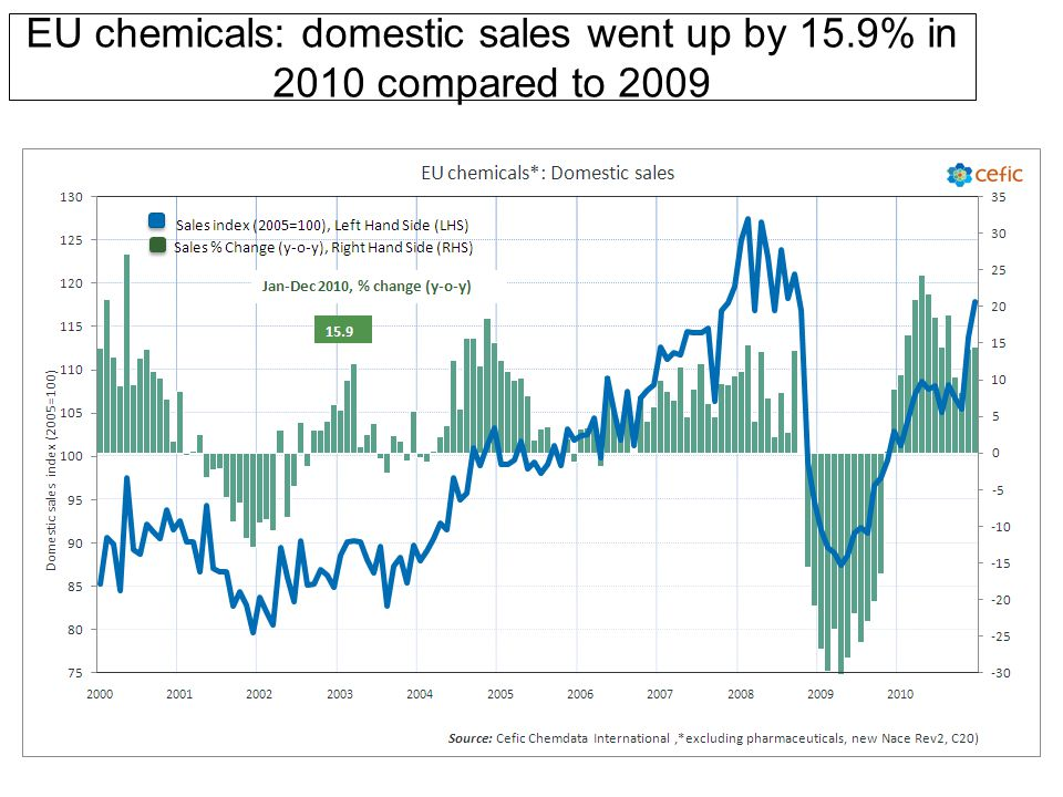 EU chemicals: domestic sales went up by 15.9% in 2010 compared to 2009
