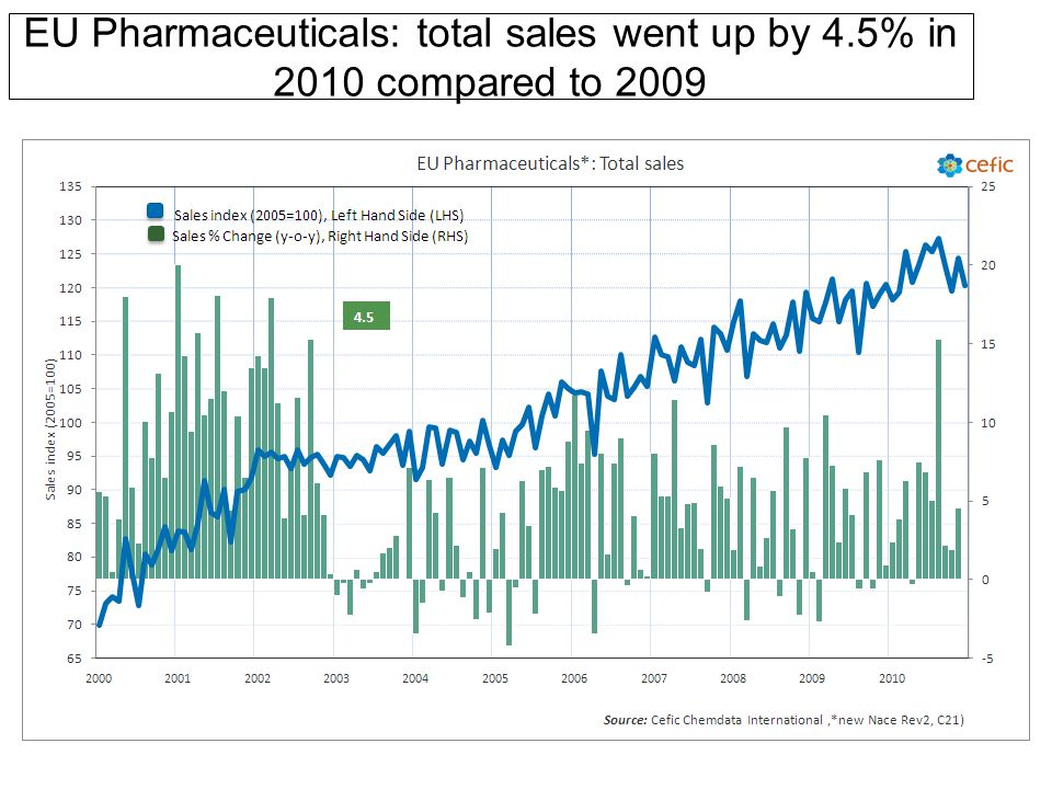 EU Pharmaceuticals: total sales went up by 4.5% in 2010 compared to 2009