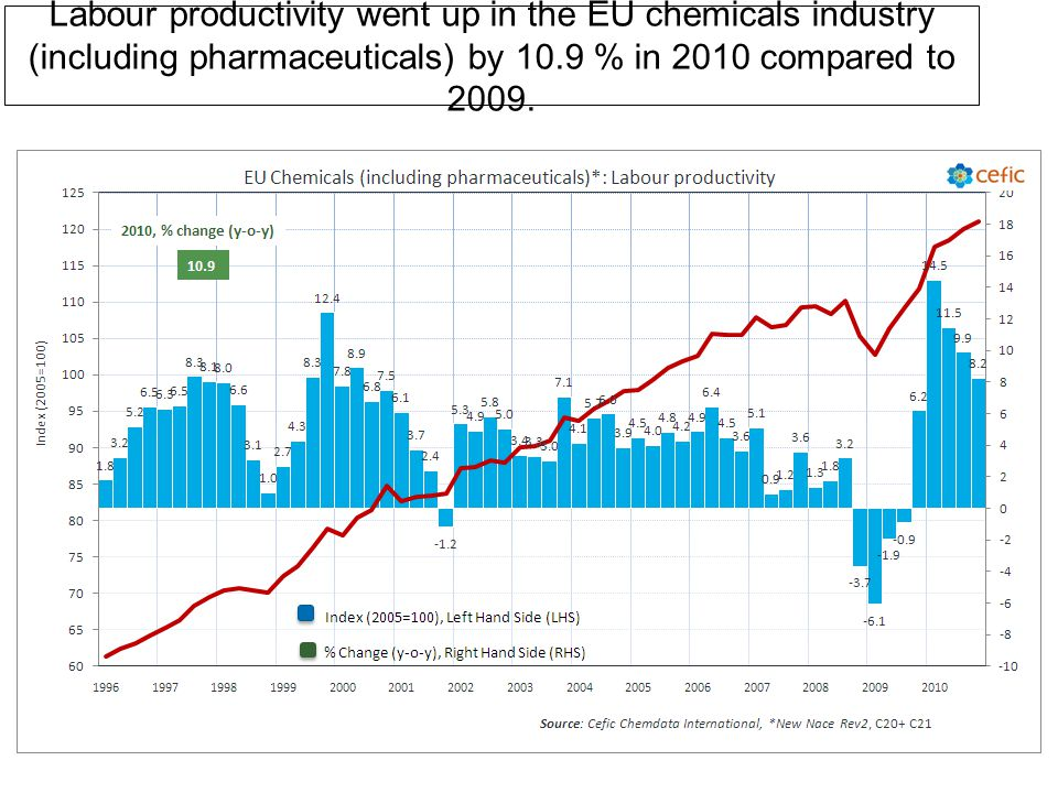 Labour productivity went up in the EU chemicals industry (including pharmaceuticals) by 10.9 % in 2010 compared to 2009.