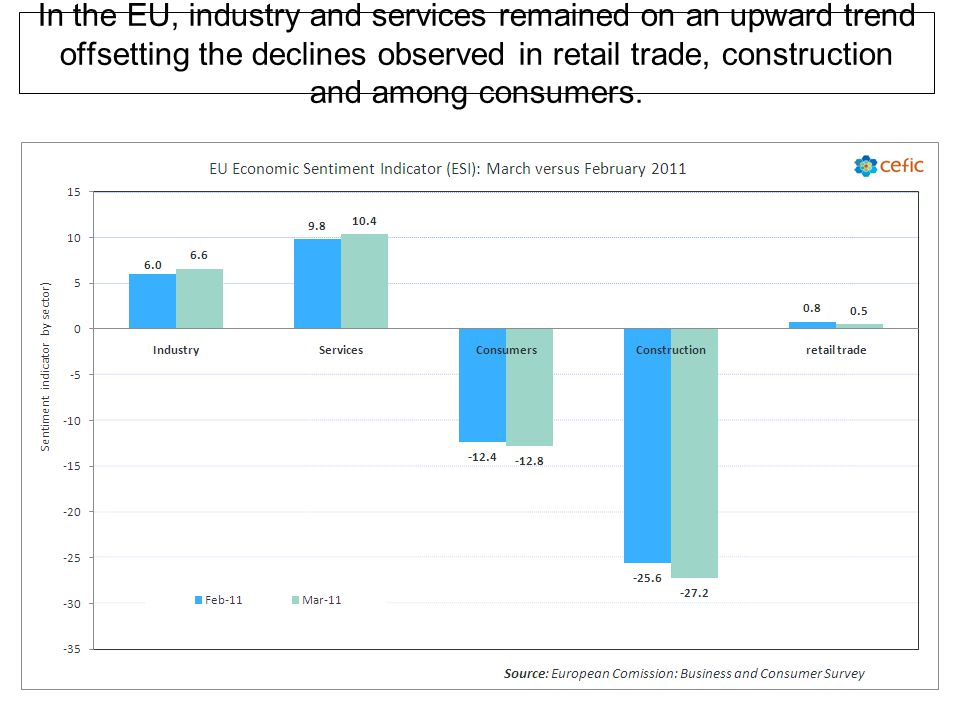 In the EU, industry and services remained on an upward trend offsetting the declines observed in retail trade, construction and among consumers.