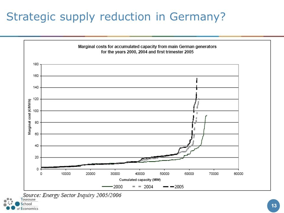 Strategic supply reduction in Germany 13