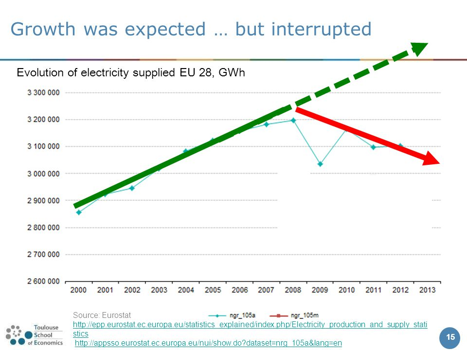 Growth was expected … but interrupted 15 Evolution of electricity supplied EU 28, GWh Source: Eurostat http://epp.eurostat.ec.europa.eu/statistics_explained/index.php/Electricity_production_and_supply_stati stics http://epp.eurostat.ec.europa.eu/statistics_explained/index.php/Electricity_production_and_supply_stati stics http://appsso.eurostat.ec.europa.eu/nui/show.do dataset=nrg_105a&lang=en