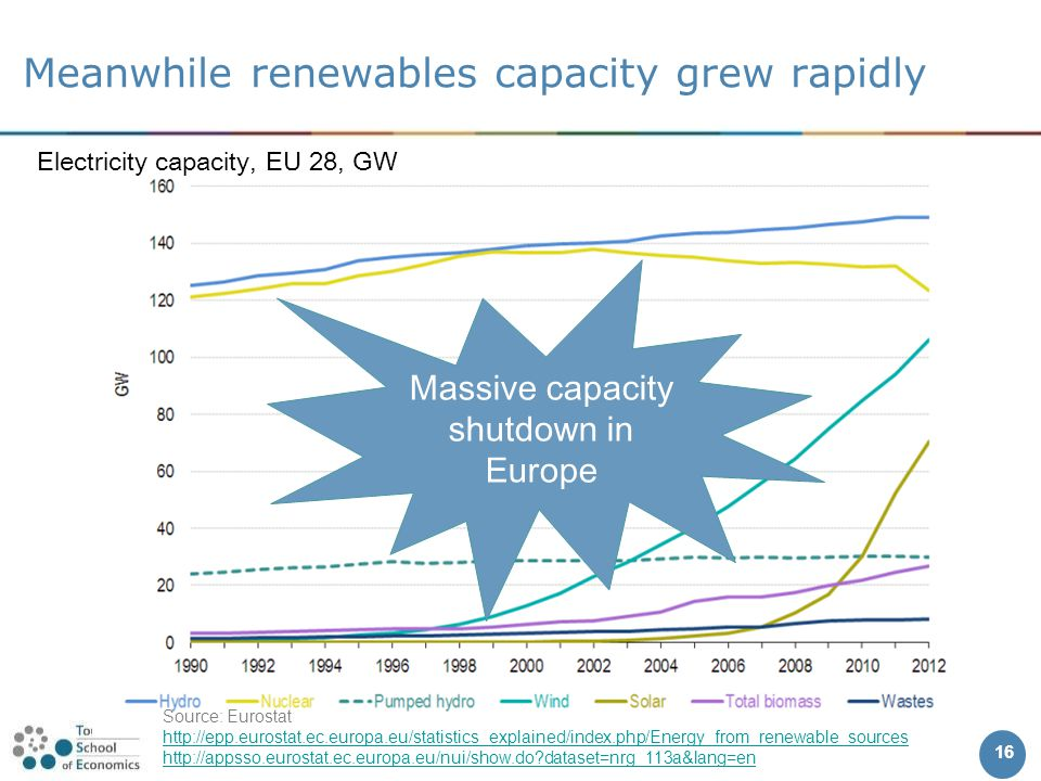 Meanwhile renewables capacity grew rapidly 16 Electricity capacity, EU 28, GW Source: Eurostat http://epp.eurostat.ec.europa.eu/statistics_explained/index.php/Energy_from_renewable_sources http://appsso.eurostat.ec.europa.eu/nui/show.do dataset=nrg_113a&lang=en Massive capacity shutdown in Europe