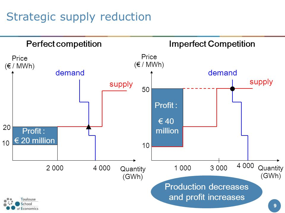 Profit : € 40 million Profit : € 20 million Strategic supply reduction Price (€ / MWh) Quantity (GWh) demand Price (€ / MWh) Quantity (GWh) supply 4 000 20 Perfect competitionImperfect Competition 3 0001 000 50 2 000 Production decreases and profit increases supply demand 10 4 000 9