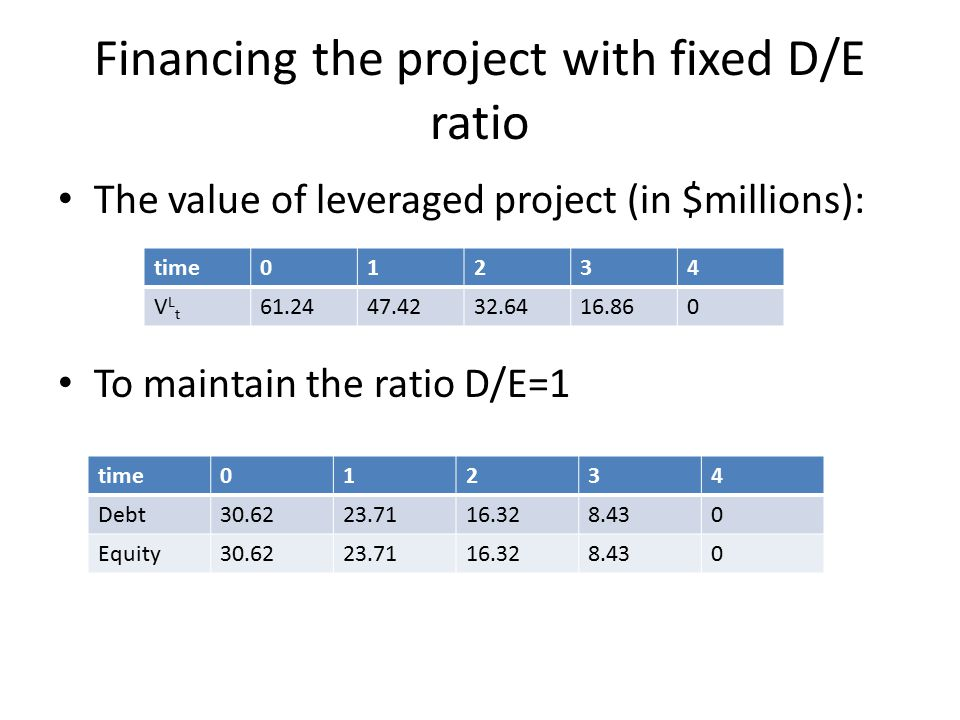 Financing the project with fixed D/E ratio The value of leveraged project (in $millions): To maintain the ratio D/E=1 time01234 VLtVLt 61.2447.4232.6416.860 time01234 Debt30.6223.7116.328.430 Equity30.6223.7116.328.430