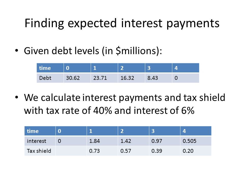 Finding expected interest payments Given debt levels (in $millions): We calculate interest payments and tax shield with tax rate of 40% and interest of 6% time01234 Debt30.6223.7116.328.430 time01234 interest01.841.420.970.505 Tax shield0.730.570.390.20