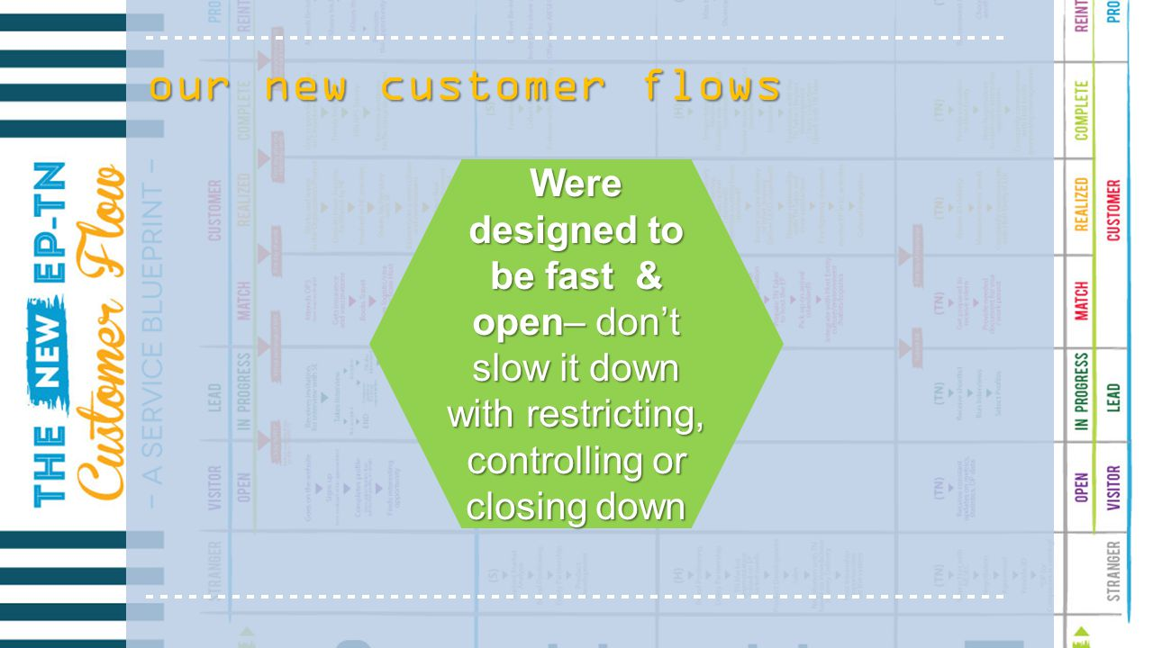 our new customer flows Were designed to be fast & open– don't slow it down with restricting, controlling or closing down