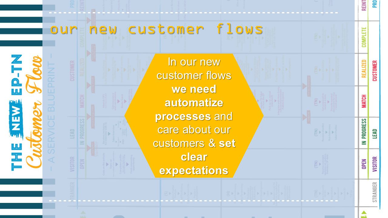 our new customer flows In our new customer flows we need automatize processes and care about our customers & set clear expectations