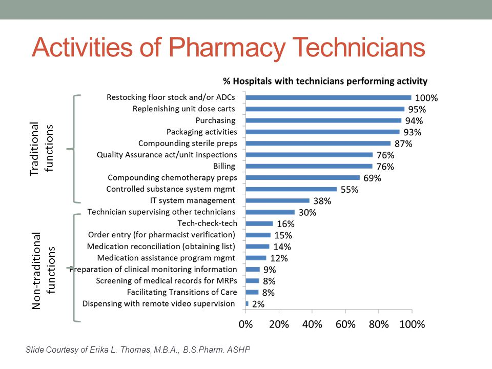 Activities of Pharmacy Technicians Traditional functions Non-traditional functions Slide Courtesy of Erika L.