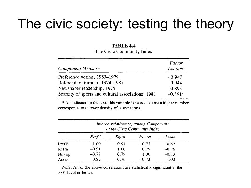 The civic society: testing the theory