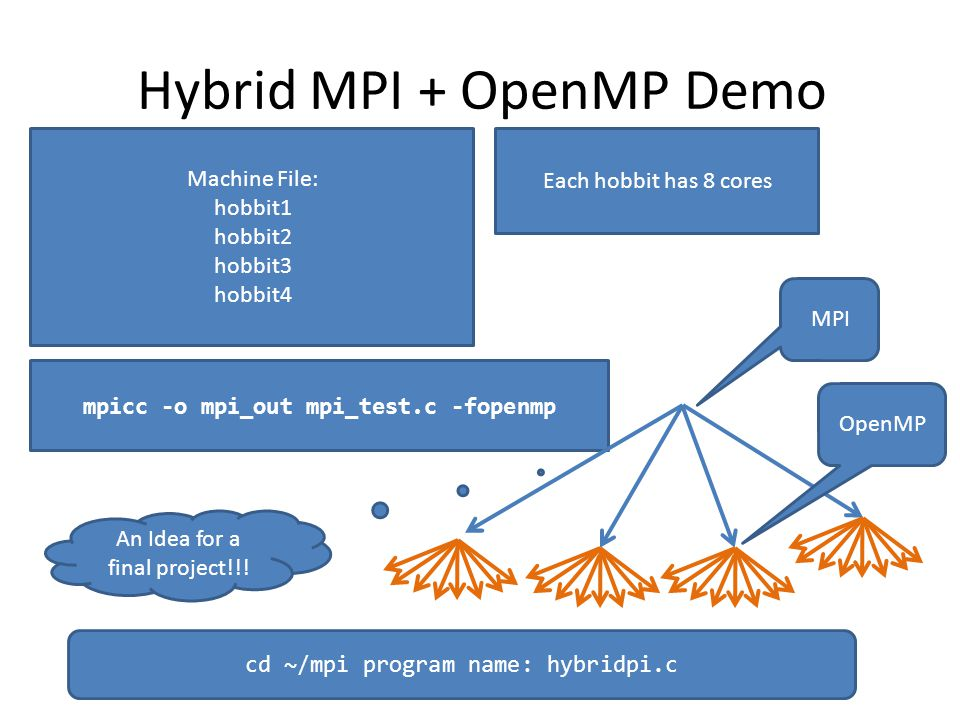 Hybrid MPI + OpenMP Demo Machine File: hobbit1 hobbit2 hobbit3 hobbit4 Each hobbit has 8 cores mpicc -o mpi_out mpi_test.c -fopenmp MPI OpenMP An Idea for a final project!!.