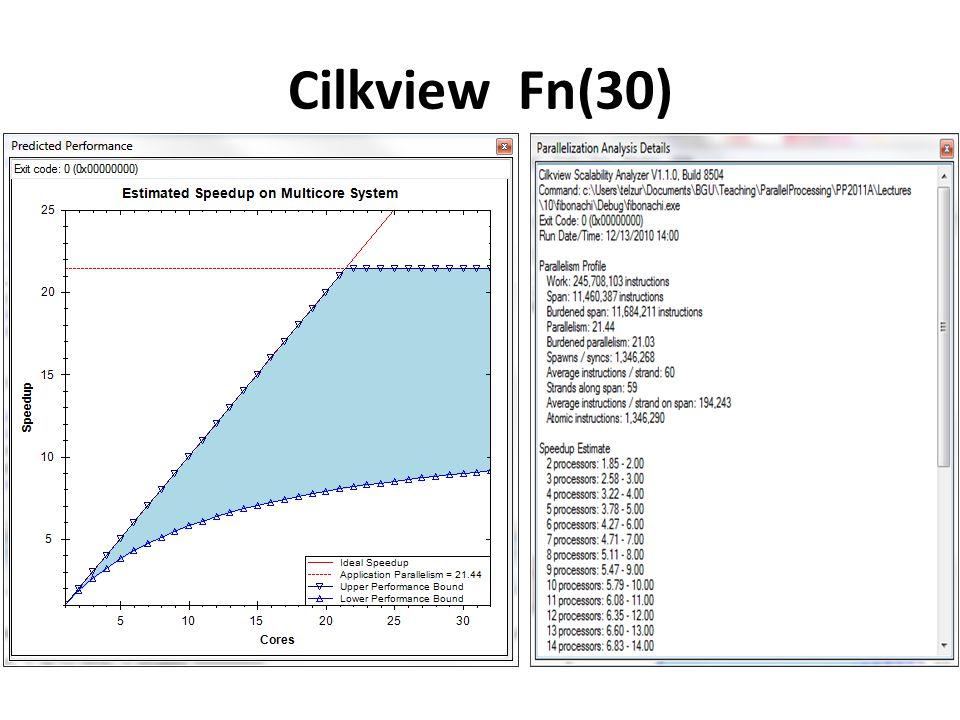 Cilkview Fn(30)