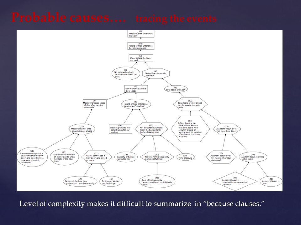 "Probable causes…. tracing the events Level of complexity makes it difficult to summarize in ""because clauses."""