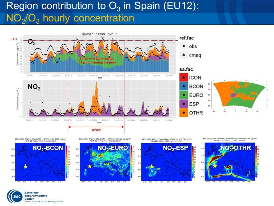 Region contribution to O 3 in Spain (EU12): NO 2 /O 3 hourly concentration O3O3 NO 2 NO 2 -BCON NO 2 -EURO NO 2 -ESP NO 2 -OTHR NWad EURO = 40 µg/m 3 mean, 60 µm/m 3 during the peak LTO
