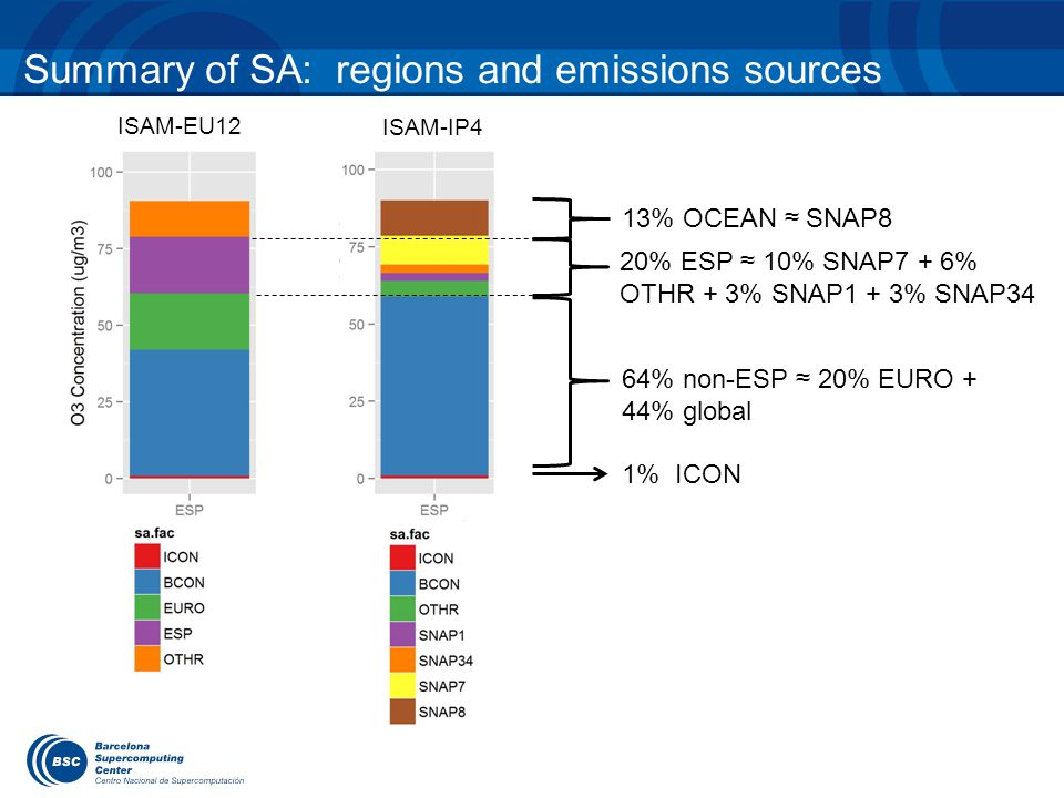 Summary of SA: regions and emissions sources ISAM-EU12 ISAM-IP4 64% non-ESP ≈ 20% EURO + 44% global 1% ICON 20% ESP ≈ 10% SNAP7 + 6% OTHR + 3% SNAP1 + 3% SNAP34 13% OCEAN ≈ SNAP8