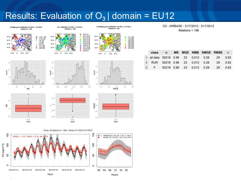 Results: Evaluation of O 3 | domain = EU12