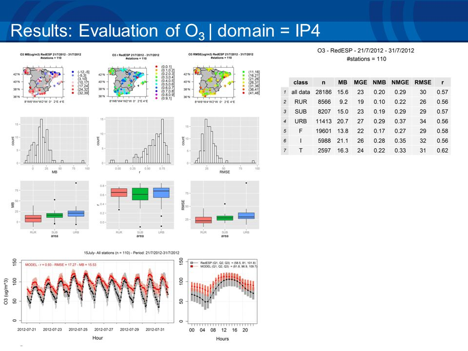 Results: Evaluation of O 3 | domain = IP4