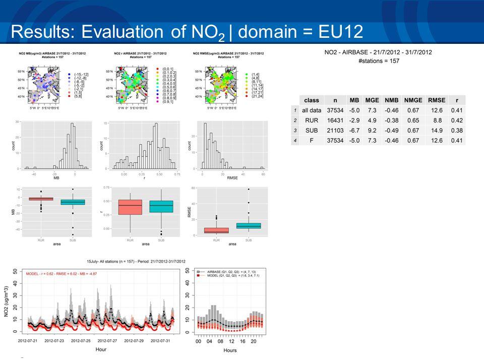 Results: Evaluation of NO 2 | domain = EU12