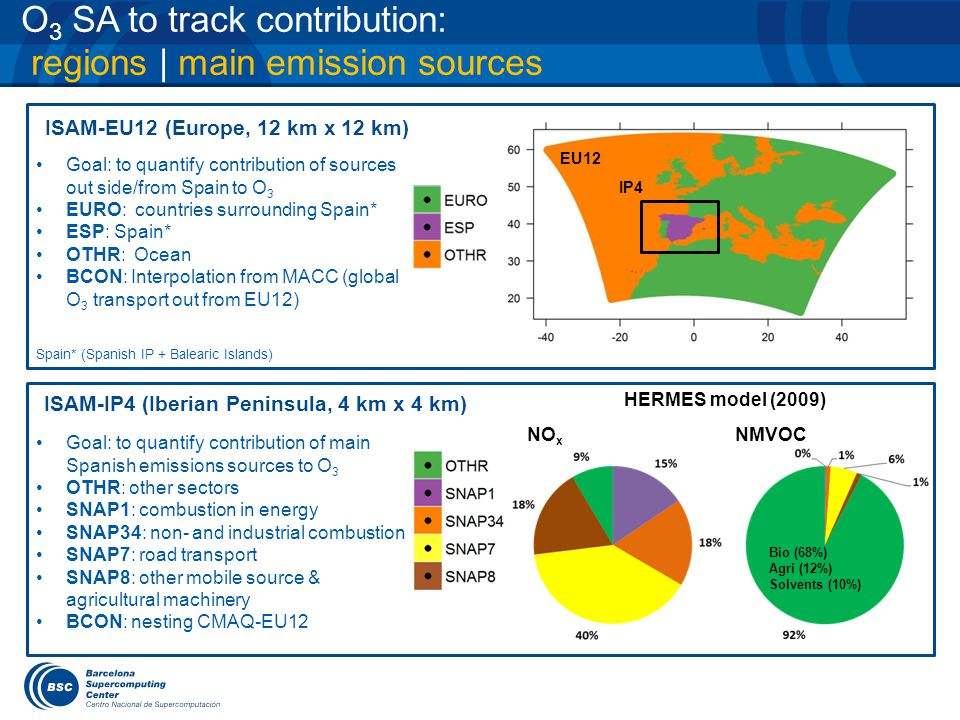 O 3 SA to track contribution: regions | main emission sources ISAM-EU12 (Europe, 12 km x 12 km) CMAQ-ISAM-IP4 NO x NMVOC Goal: to quantify contribution of main Spanish emissions sources to O 3 OTHR: other sectors SNAP1: combustion in energy SNAP34: non- and industrial combustion SNAP7: road transport SNAP8: other mobile source & agricultural machinery BCON: nesting CMAQ-EU12 HERMES model (2009) ISAM-IP4 (Iberian Peninsula, 4 km x 4 km) EU12 Spain* (Spanish IP + Balearic Islands) IP4 Bio (68%) Agri (12%) Solvents (10%) Goal: to quantify contribution of sources out side/from Spain to O 3 EURO: countries surrounding Spain* ESP: Spain* OTHR: Ocean BCON: Interpolation from MACC (global O 3 transport out from EU12)