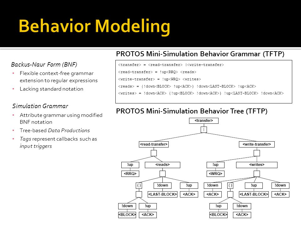 PROTOS Mini-Simulation Behavior Grammar (TFTP) PROTOS Mini-Simulation Behavior Tree (TFTP) Backus-Naur Form (BNF) ▪ Flexible context-free grammar extension to regular expressions ▪ Lacking standard notation Simulation Grammar ▪ Attribute grammar using modified BNF notation ▪ Tree-based Data Productions ▪ Tags represent callbacks such as input triggers
