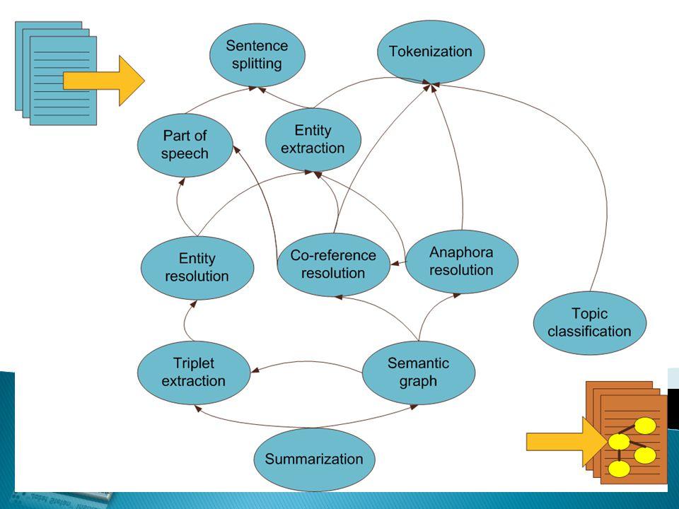 WWW2010-SemSearch
