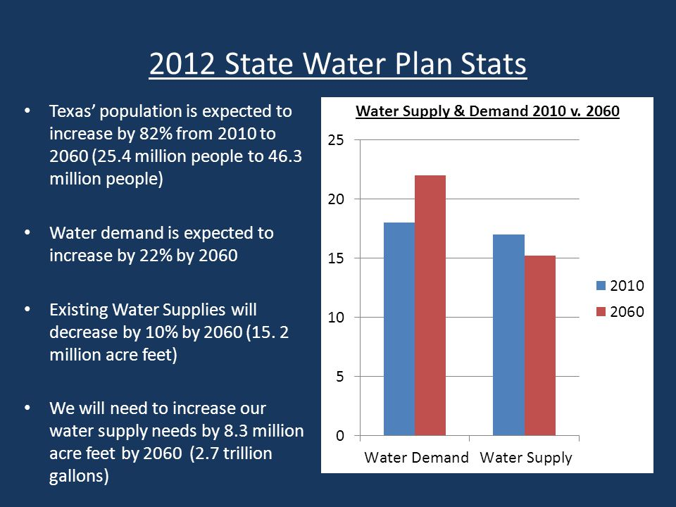 15 Years Later & No Progress No major reservoirs built in the past twenty years Our water supply will not support our population Texas' population will double by 2050 Unless Texas increases its water resources, 83% of the Texas population will not have adequate water supply in times of drought Source: http://blog.chron.com/txpotomac/2011/08/analyzing-rick-perry%E2%80%99s-record-water-woes-could-cost-texas /http://blog.chron.com/txpotomac/2011/08/analyzing-rick-perry%E2%80%99s-record-water-woes-could-cost-texas /