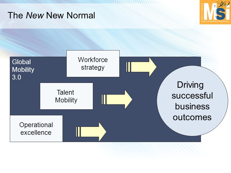 Global Mobility 3.0 Operational excellence Talent Mobility Workforce strategy Driving successful business outcomes The New New Normal