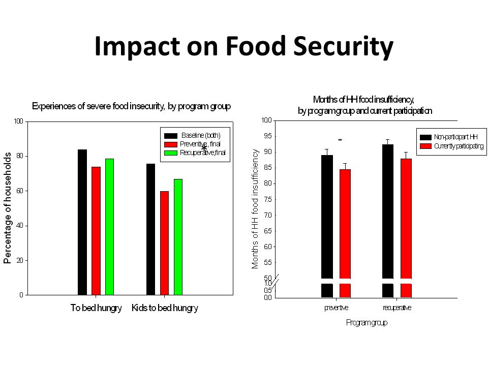 Impact on Food Security * *