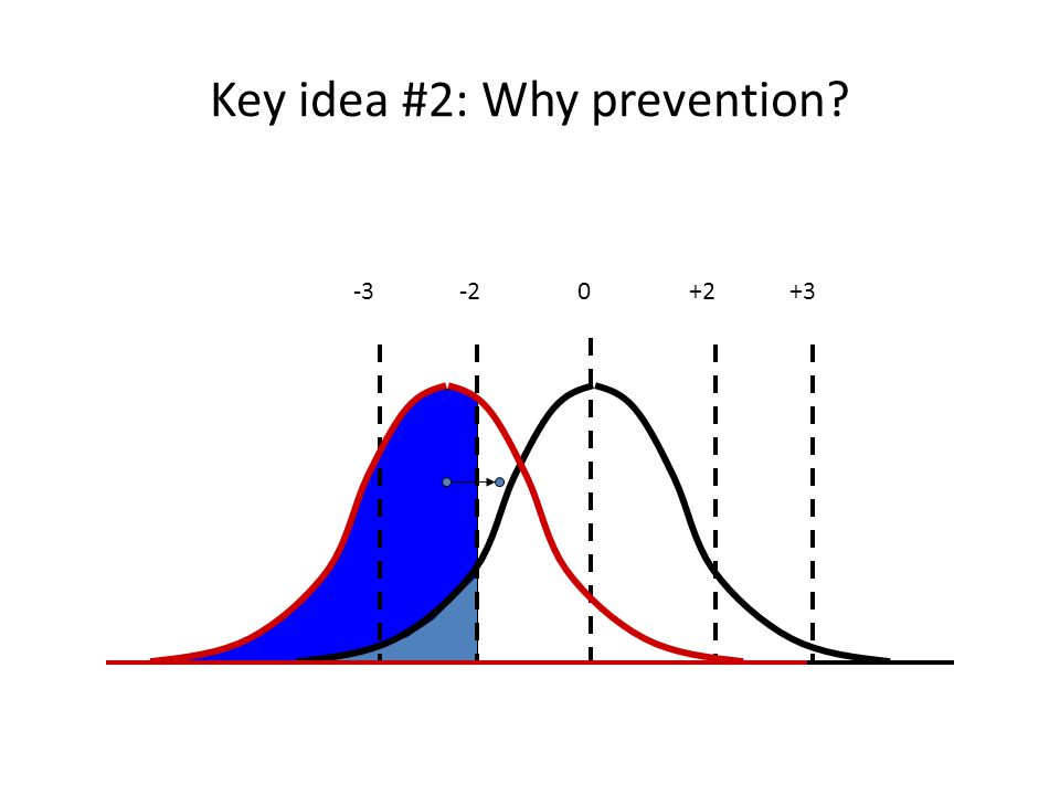 Key idea #2: Why prevention? -3-2 0 +2 +3
