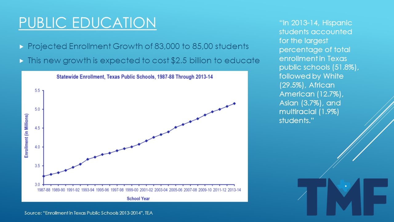 PUBLIC EDUCATION  Projected Enrollment Growth of 83,000 to 85,00 students  This new growth is expected to cost $2.5 billion to educate Source: Enrollment in Texas Public Schools 2013-2014 , TEA In 2013-14, Hispanic students accounted for the largest percentage of total enrollment in Texas public schools (51.8%), followed by White (29.5%), African American (12.7%), Asian (3.7%), and multiracial (1.9%) students.