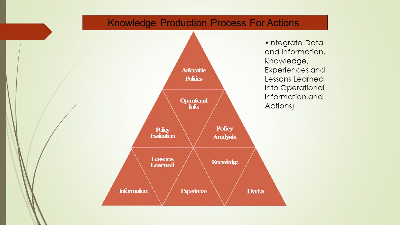 Knowledge Production Process For Actions Integrate Data and Information, Knowledge, Experiences and Lessons Learned into Operational Information and Actions)